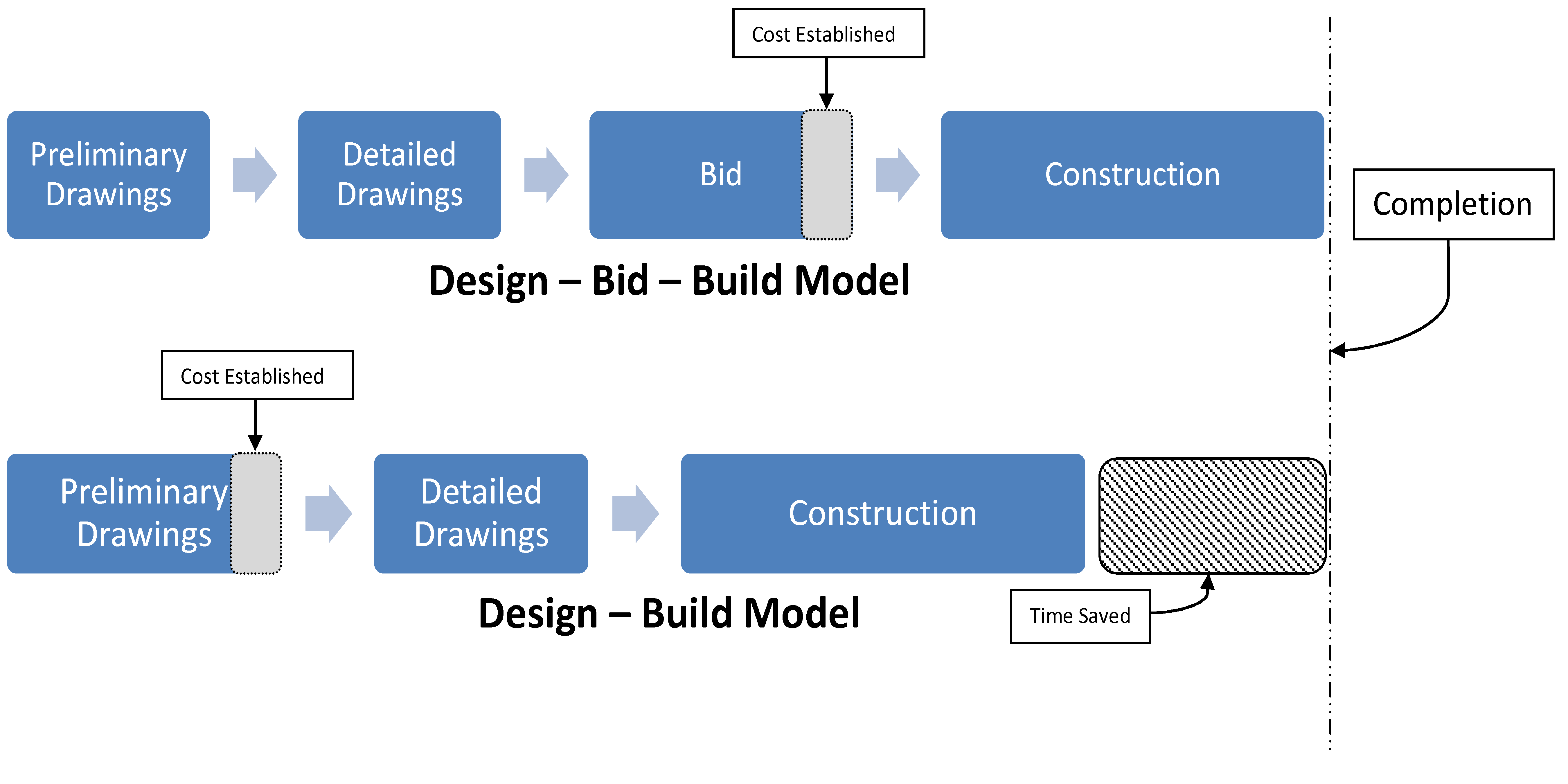 Design build for How to build a contract